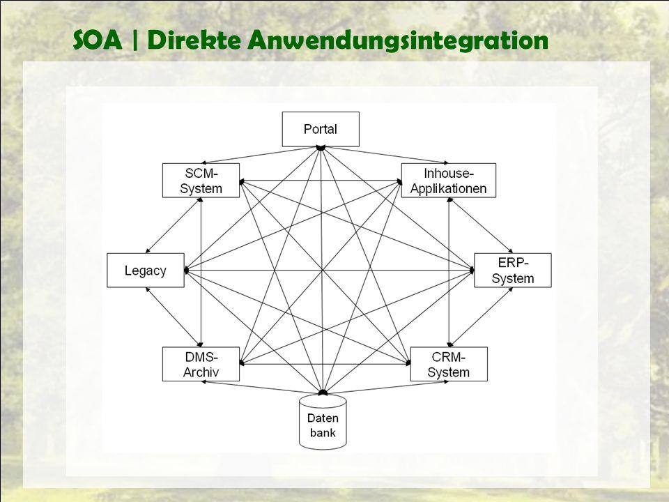 SOA | Direkte Anwendungsintegration