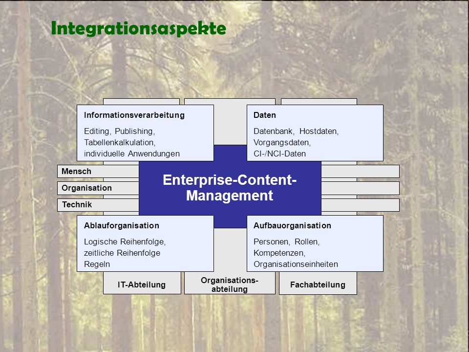Enterprise-Content-Management