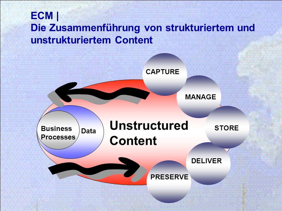 ECM | Die Zusammenführung von strukturiertem und unstrukturiertem Content