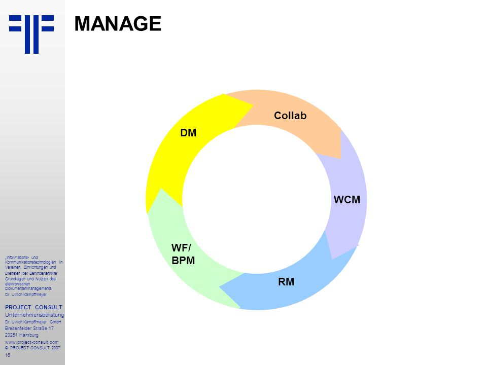 MANAGE STORE Collab DM WCM WF/ BPM RM PROJECT CONSULT