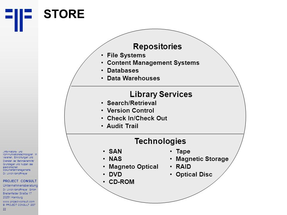 STORE Repositories File Systems Content Management Systems Databases