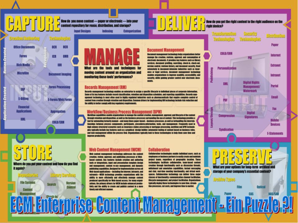 ECM Enterprise Content Management - Ein Puzzle !