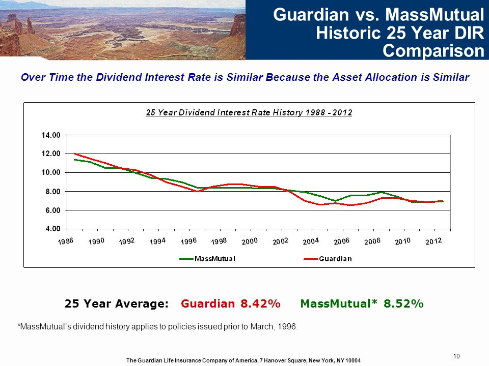 Guardian vs. MassMutual Historic 25 Year DIR Comparison
