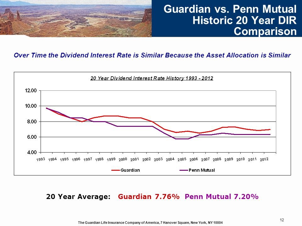 Guardian vs. Penn Mutual Historic 20 Year DIR Comparison