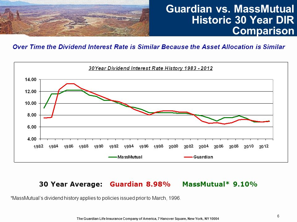 Guardian vs. MassMutual Historic 30 Year DIR Comparison