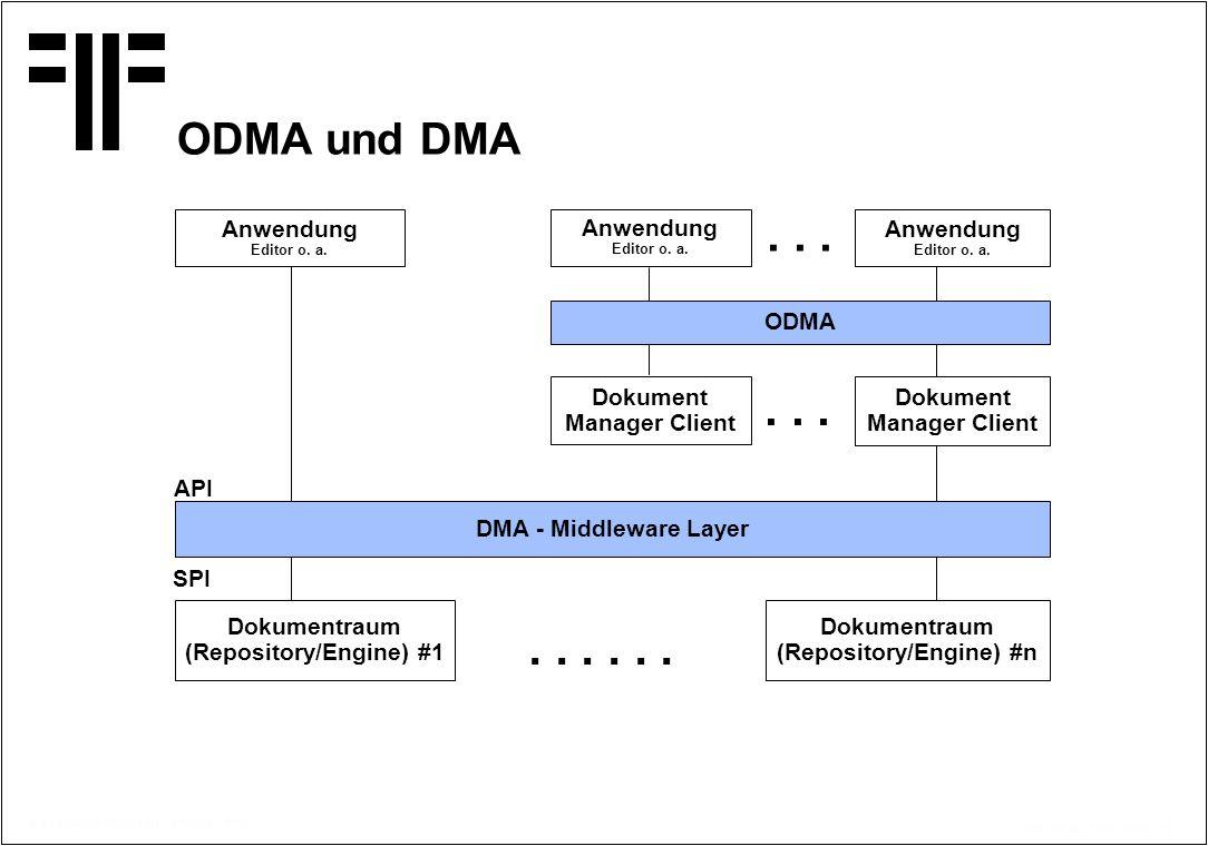 . . . . . . . . . . . . ODMA und DMA Anwendung Editor o. a.