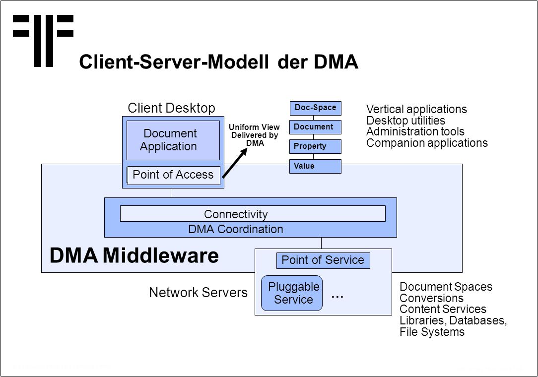 Client-Server-Modell der DMA