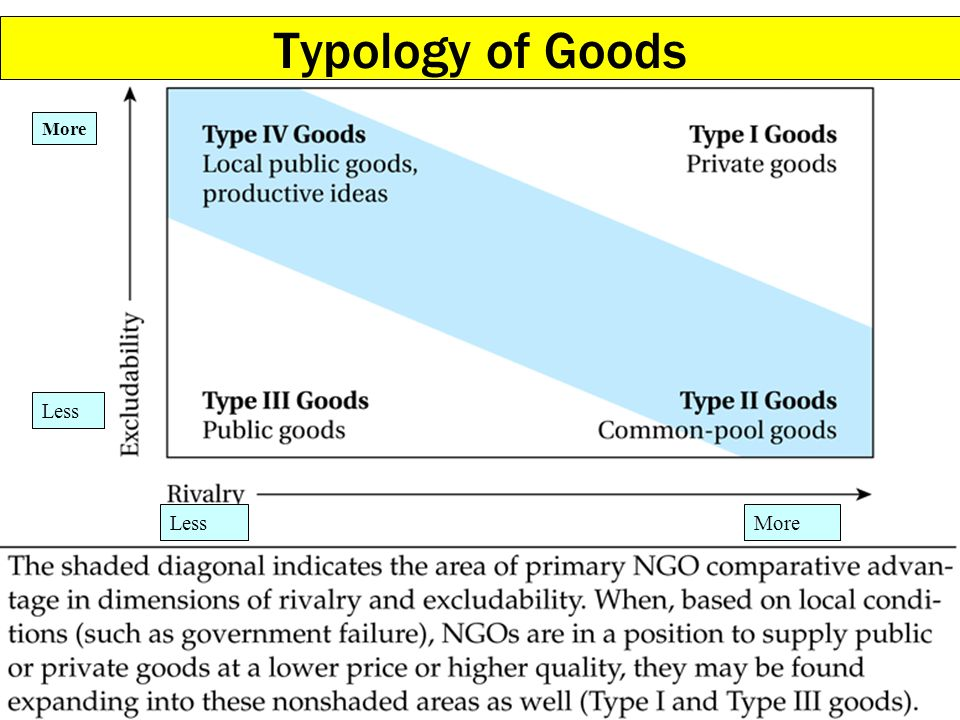 Typology of Goods More Less Less More