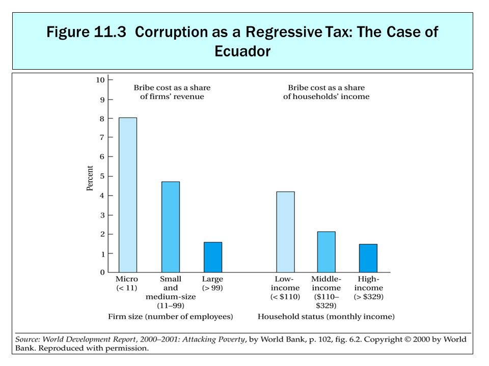 Figure 11.3 Corruption as a Regressive Tax: The Case of Ecuador