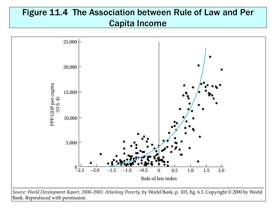 Figure 11.4 The Association between Rule of Law and Per Capita Income