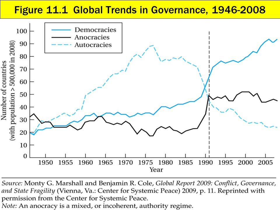 Figure 11.1 Global Trends in Governance,