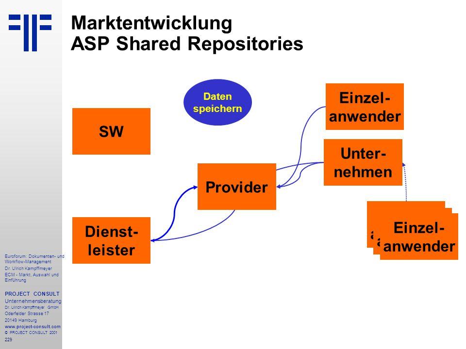 Marktentwicklung ASP Shared Repositories