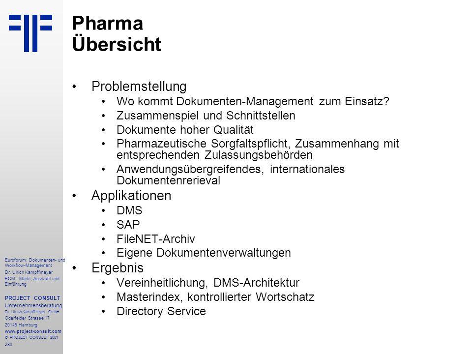 Pharma Übersicht Problemstellung Applikationen Ergebnis