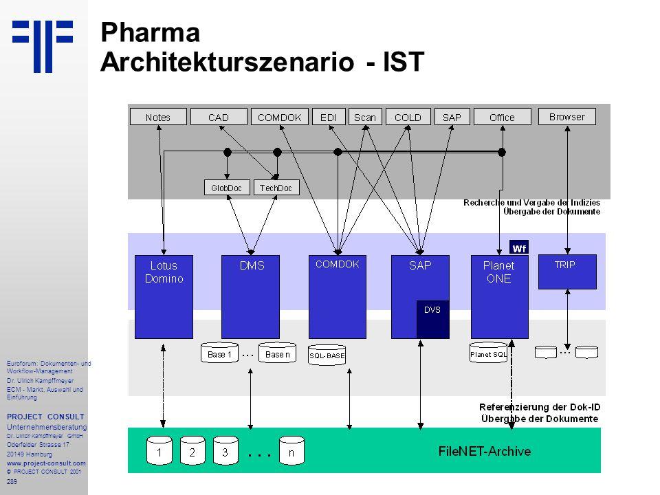 Pharma Architekturszenario - IST