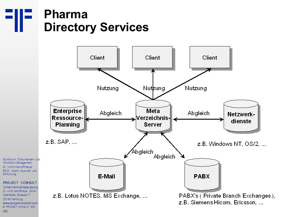Pharma Directory Services