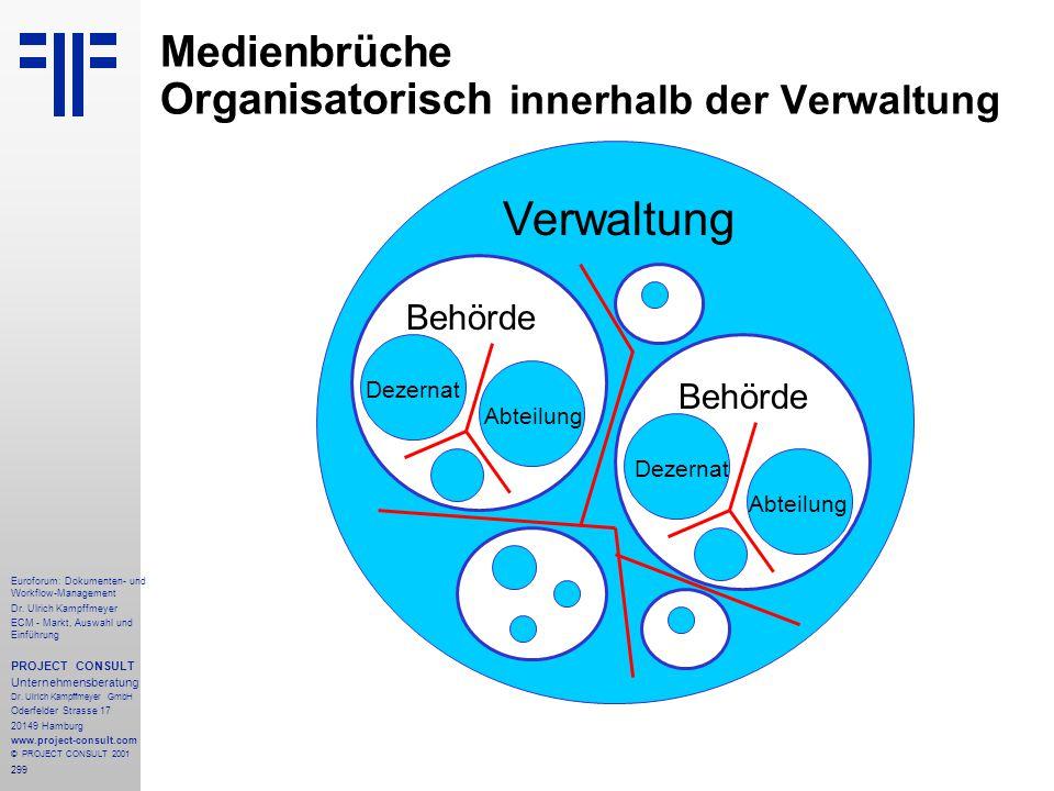 Medienbrüche Organisatorisch innerhalb der Verwaltung