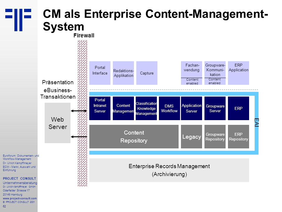 CM als Enterprise Content-Management-System