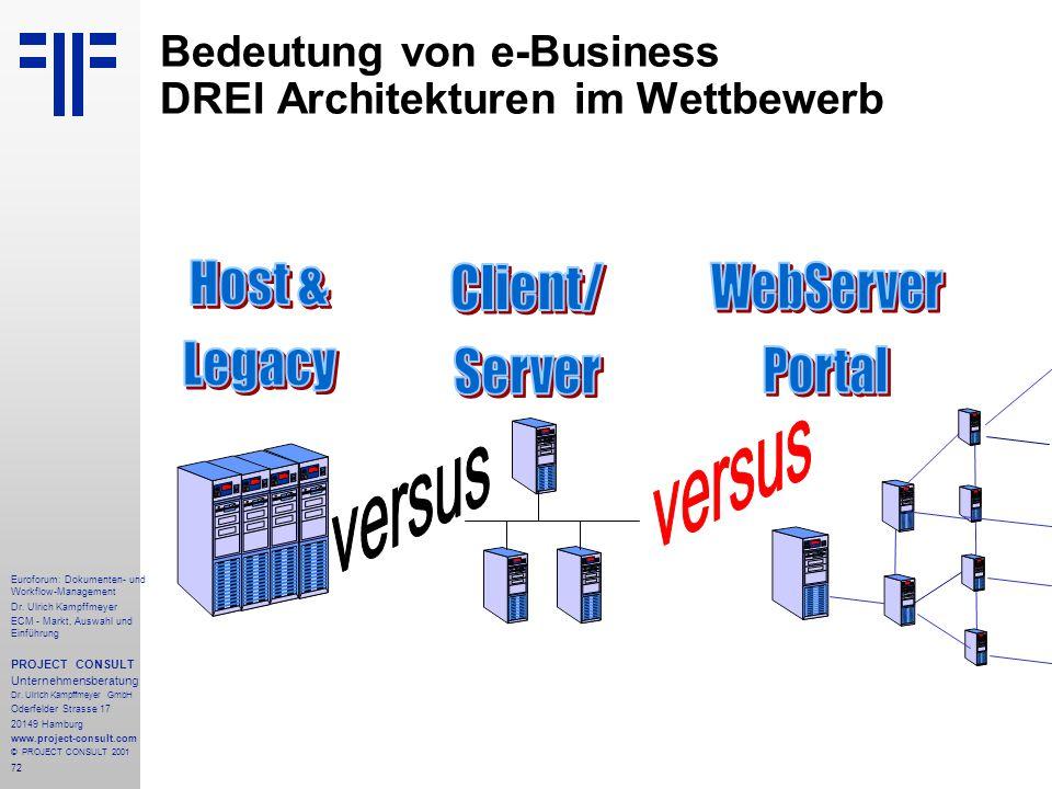 Bedeutung von e-Business DREI Architekturen im Wettbewerb