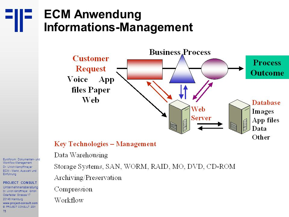 ECM Anwendung Informations-Management