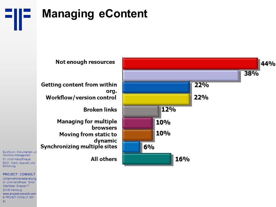 Managing eContent 44% 38% 22% 22% 12% 10% 10% 6% 16%