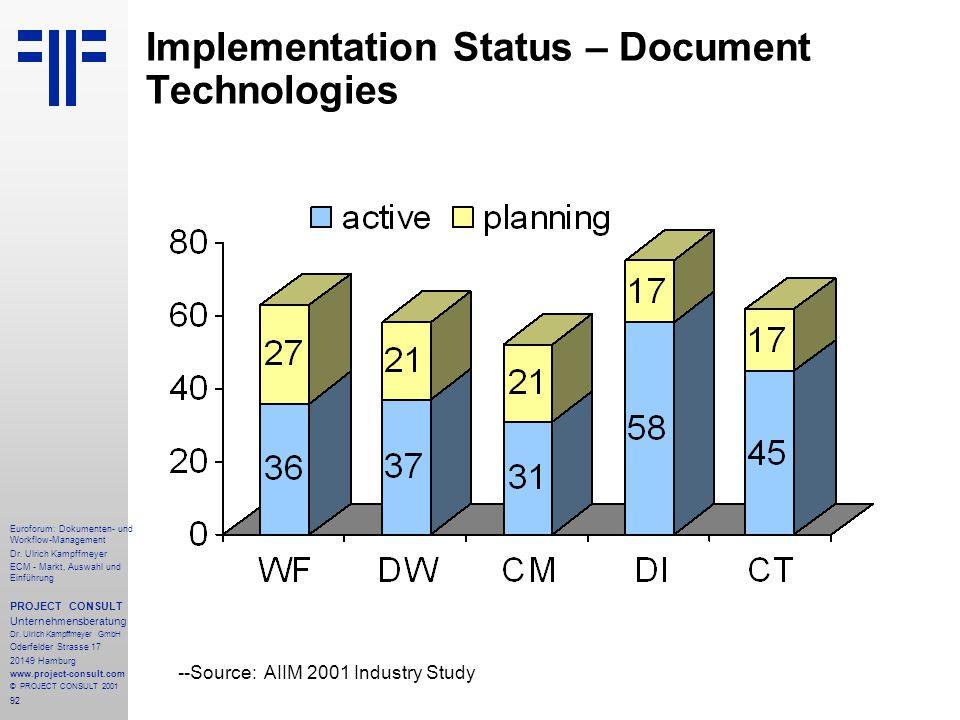 Implementation Status – Document Technologies