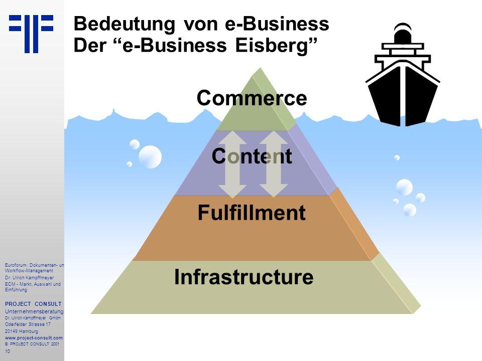 Bedeutung von e-Business Der e-Business Eisberg
