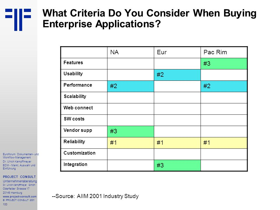 What Criteria Do You Consider When Buying Enterprise Applications