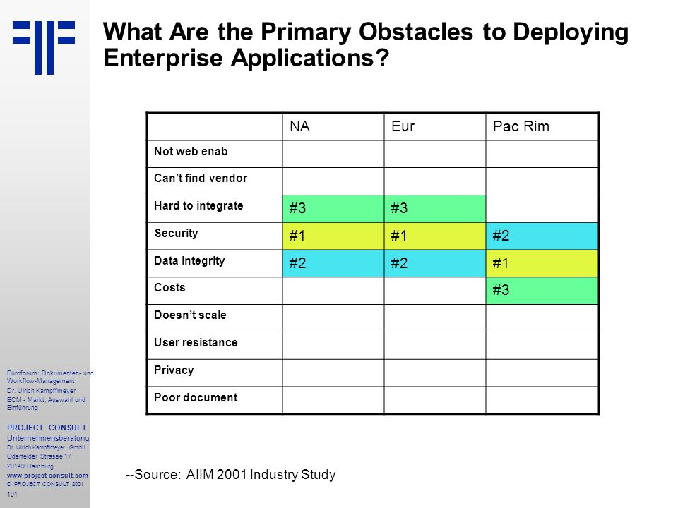 What Are the Primary Obstacles to Deploying Enterprise Applications