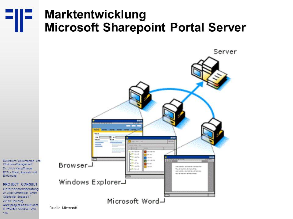 Marktentwicklung Microsoft Sharepoint Portal Server