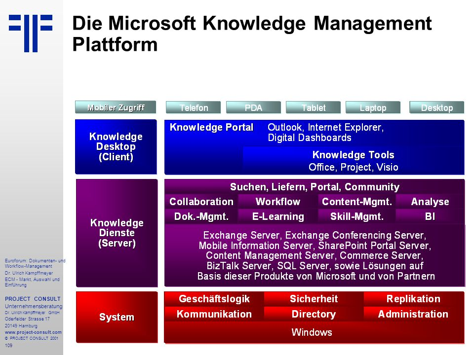 Die Microsoft Knowledge Management Plattform