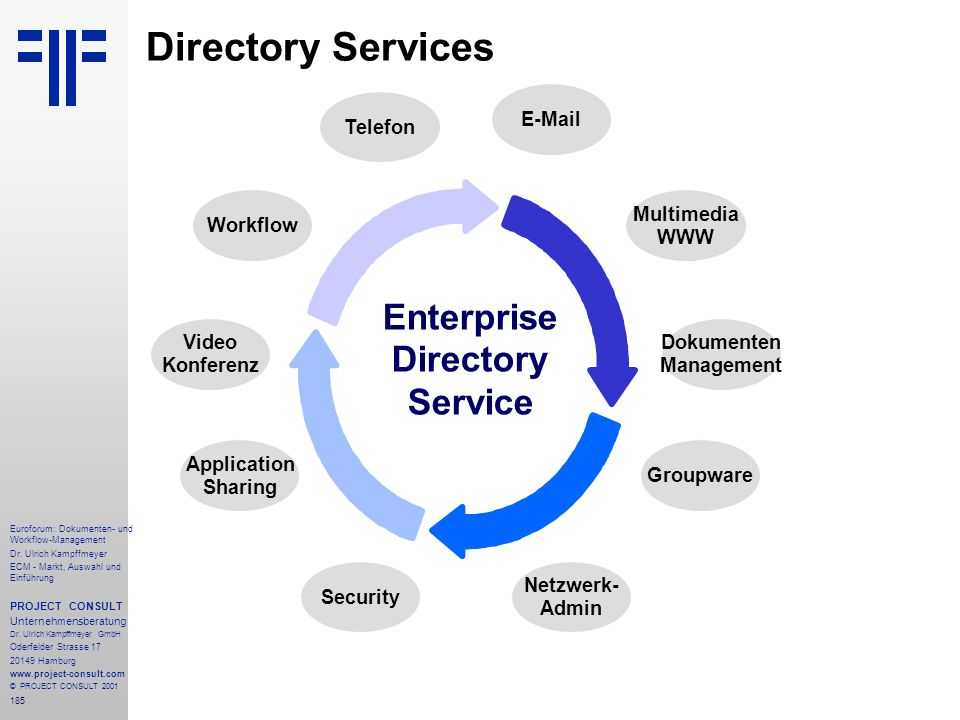Enterprise Directory Service Dokumenten Management