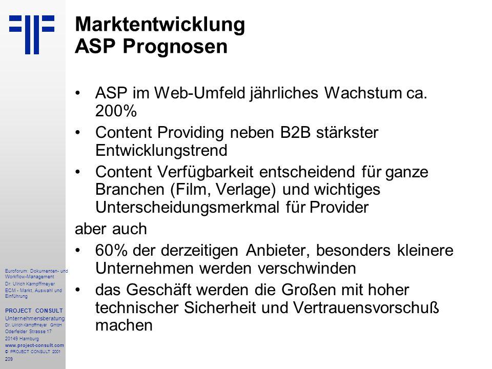 Marktentwicklung ASP Prognosen