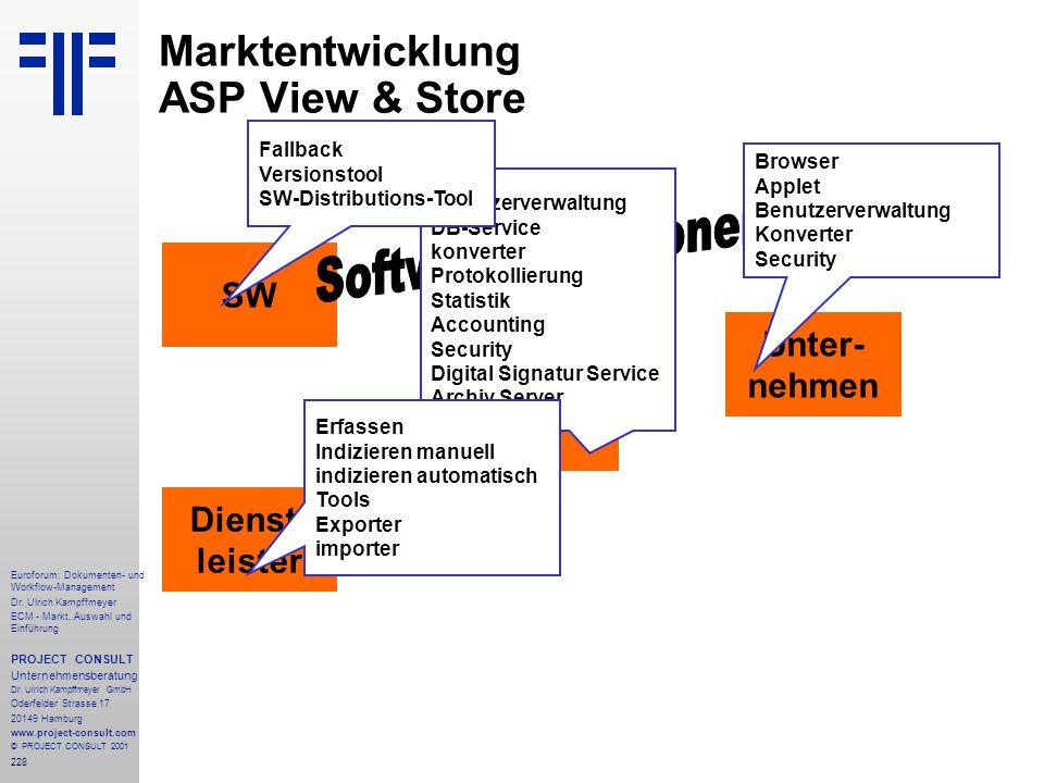 Marktentwicklung ASP View & Store