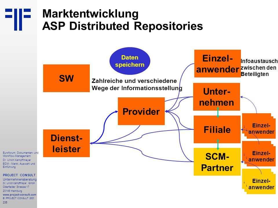 Marktentwicklung ASP Distributed Repositories