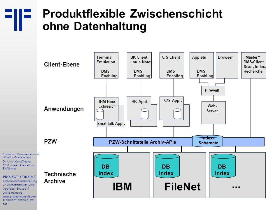 Produktflexible Zwischenschicht ohne Datenhaltung