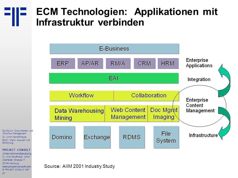 ECM Technologien: Applikationen mit Infrastruktur verbinden