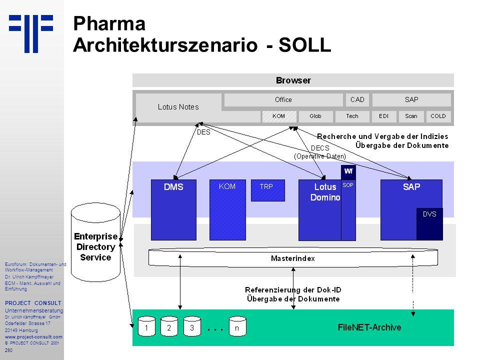 Pharma Architekturszenario - SOLL