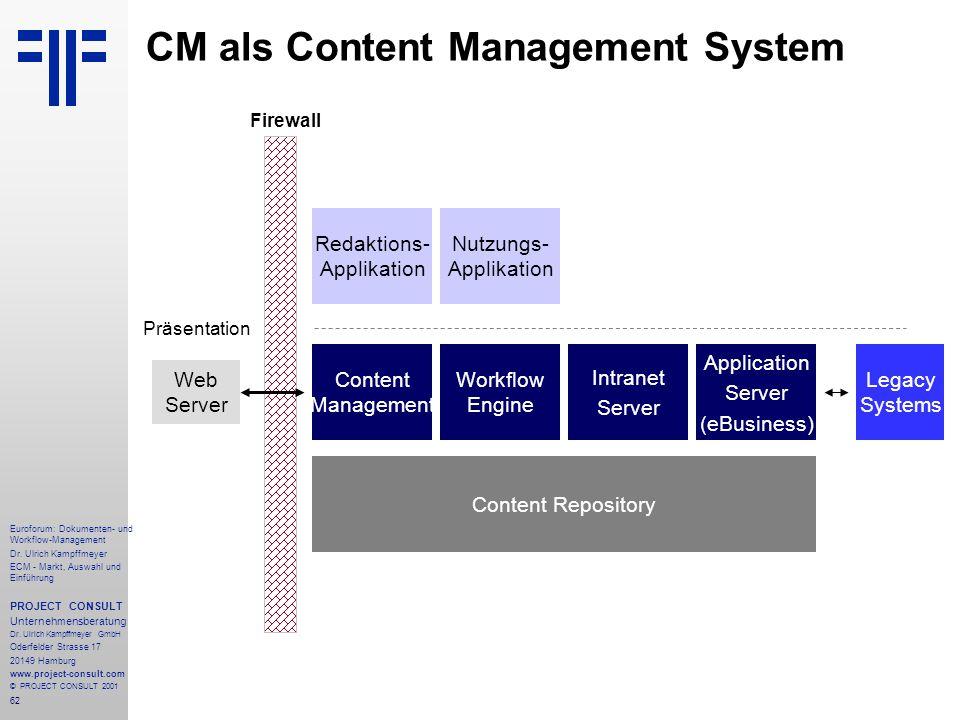 CM als Content Management System