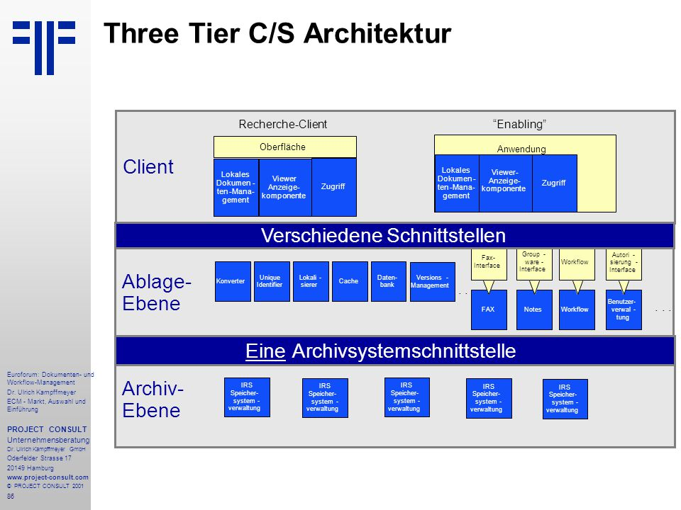 Three Tier C/S Architektur