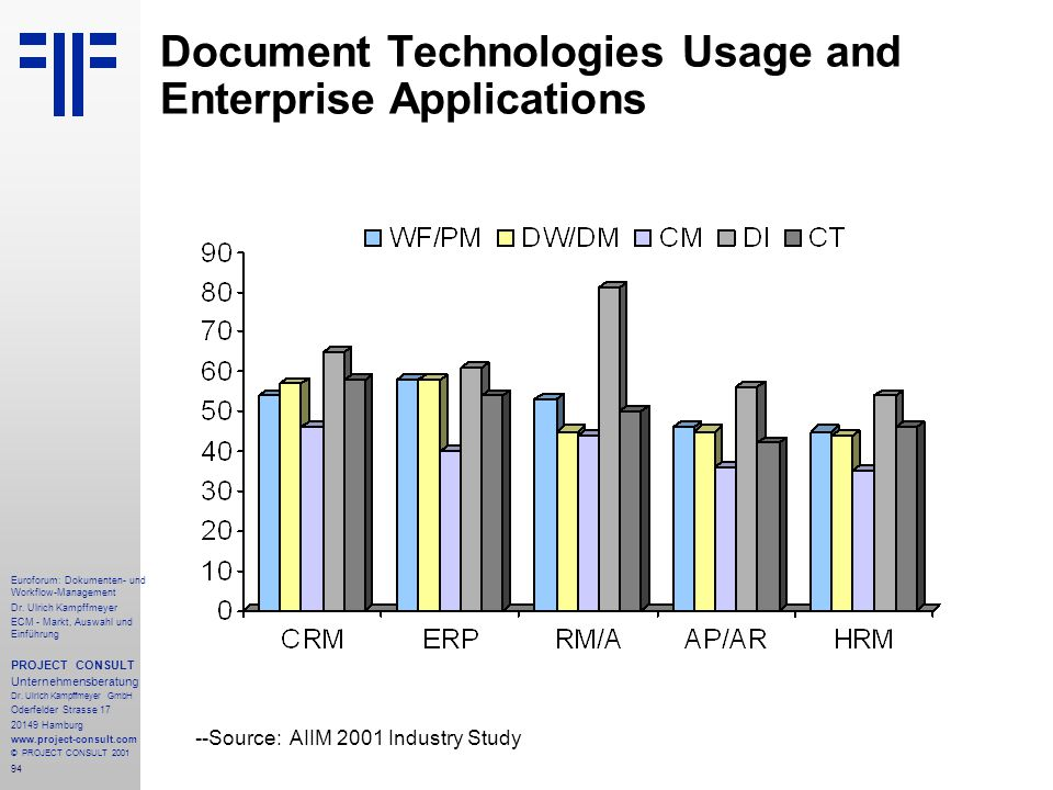 Document Technologies Usage and Enterprise Applications