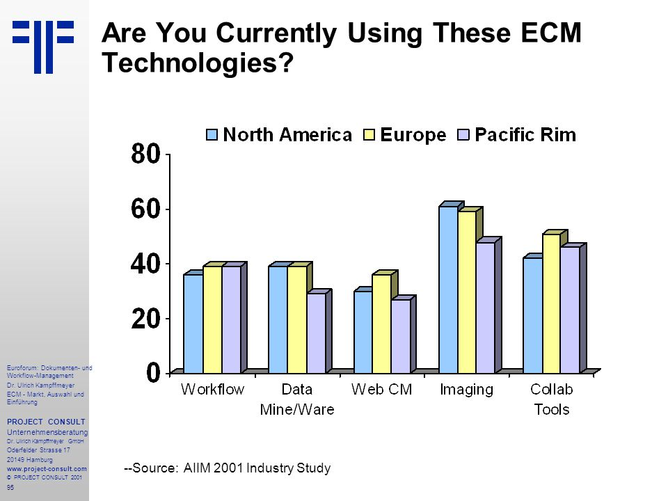 Are You Currently Using These ECM Technologies