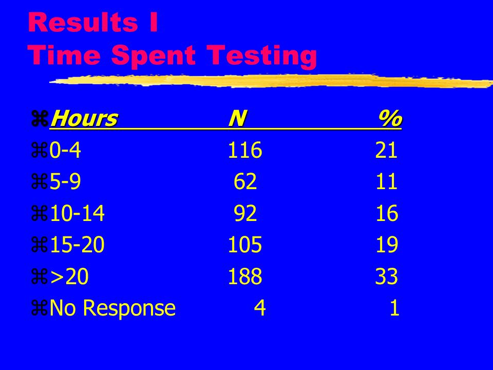 Results I Time Spent Testing