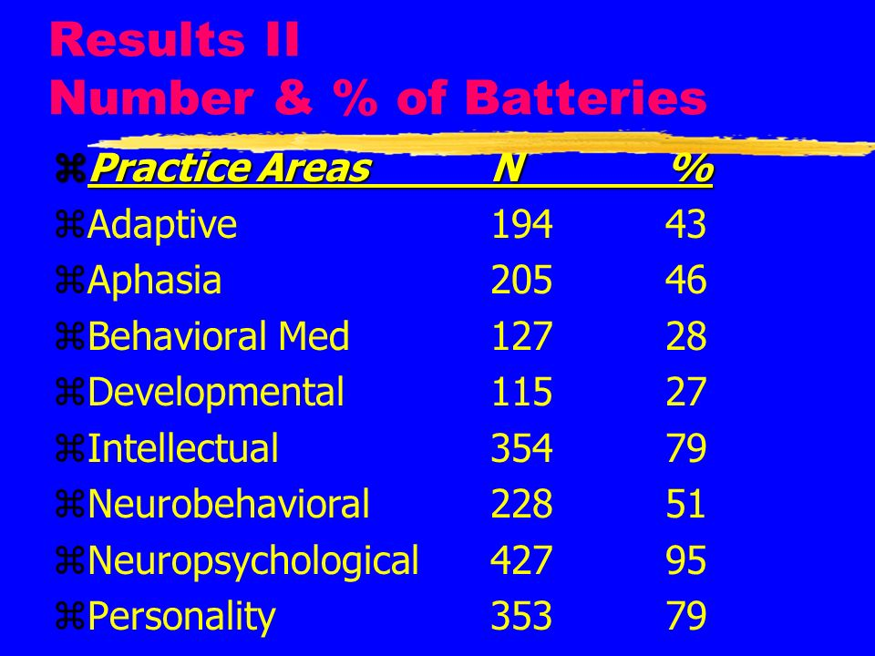 Results II Number & % of Batteries