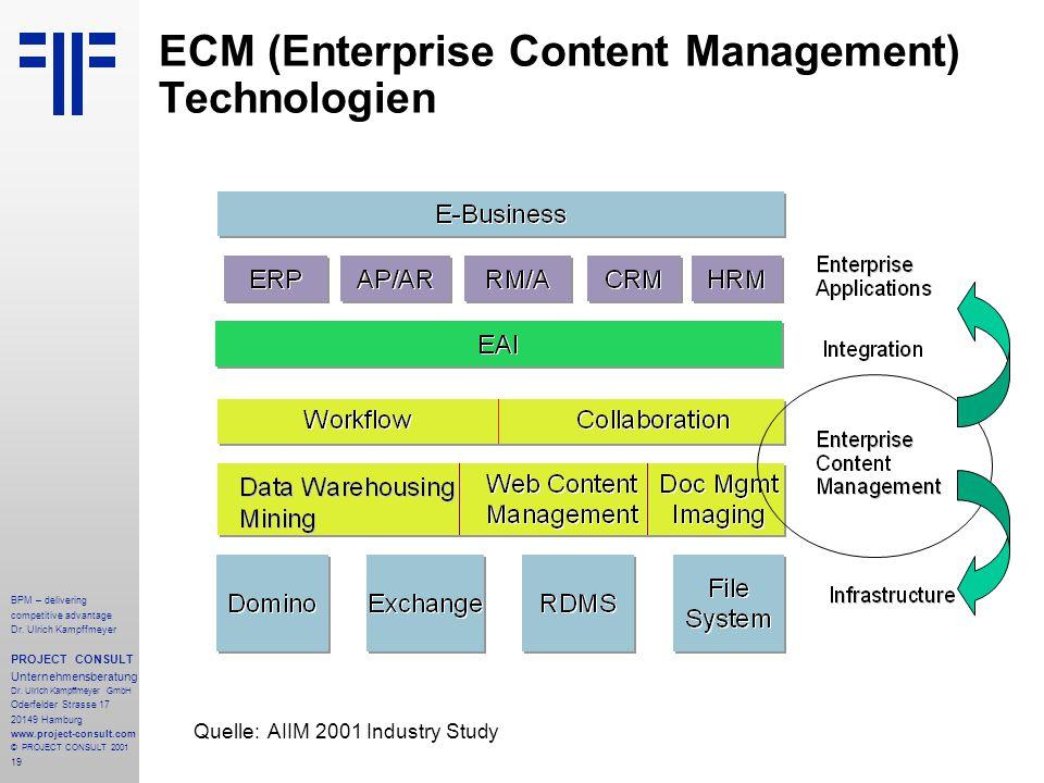 ECM (Enterprise Content Management) Technologien