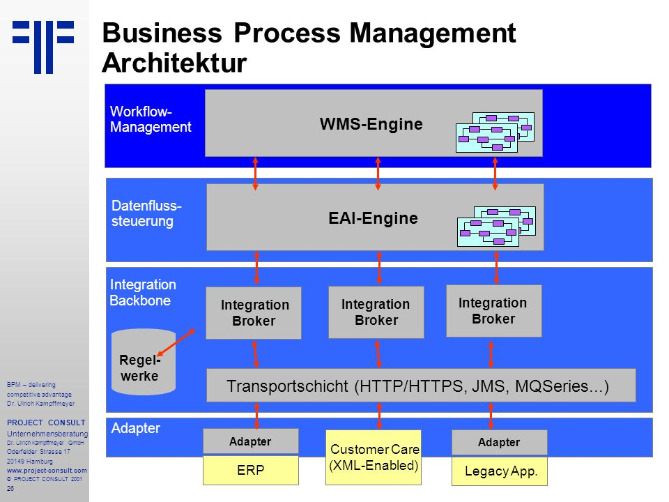 Business Process Management Architektur