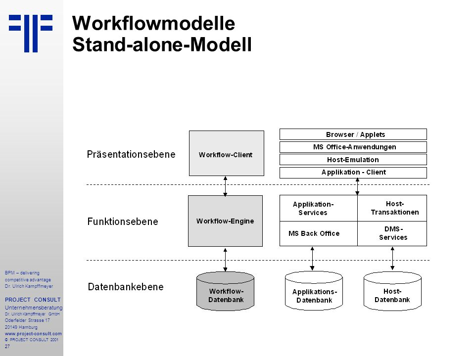 Workflowmodelle Stand-alone-Modell