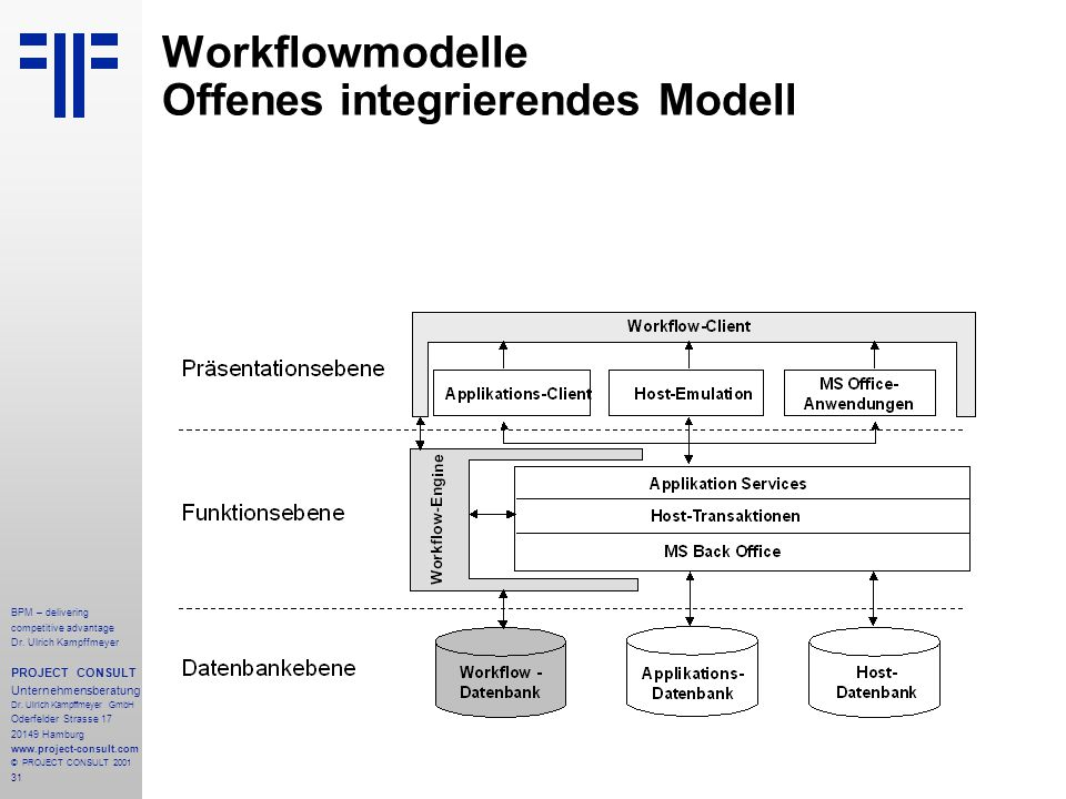 Workflowmodelle Offenes integrierendes Modell