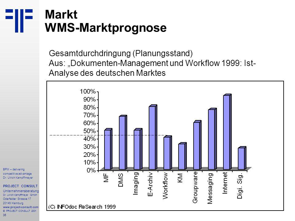 Markt WMS-Marktprognose