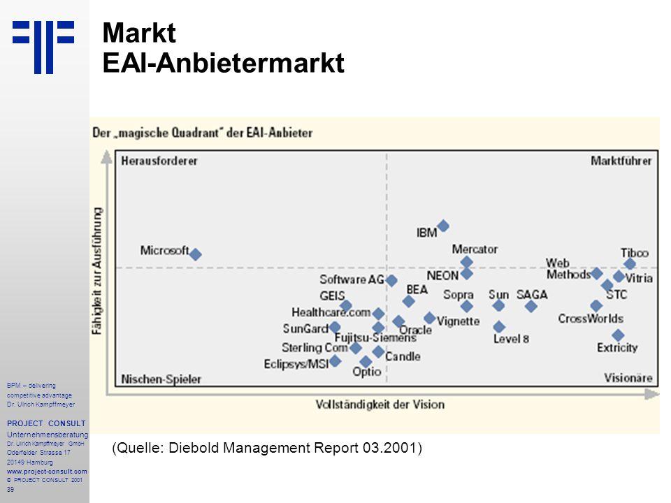 Markt EAI-Anbietermarkt