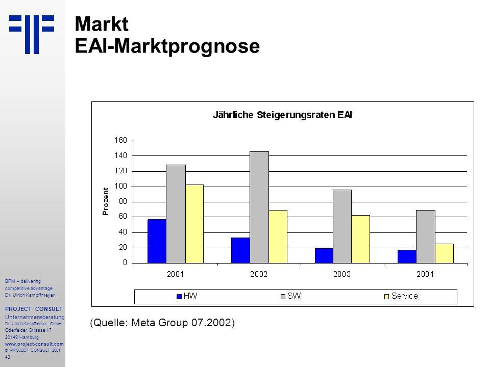 Markt EAI-Marktprognose